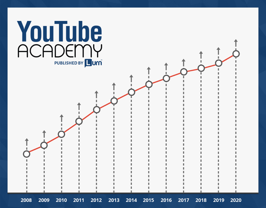 Anik Singal – YouTube Academy 3